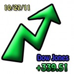 The Dow Jones Soars up 339.51 Points, Time to Sell