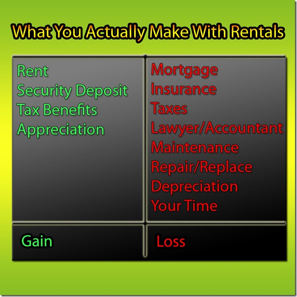 How Much Do Landlords Make