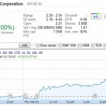Sprint Nextel Corporation Jumps 13% in a Day