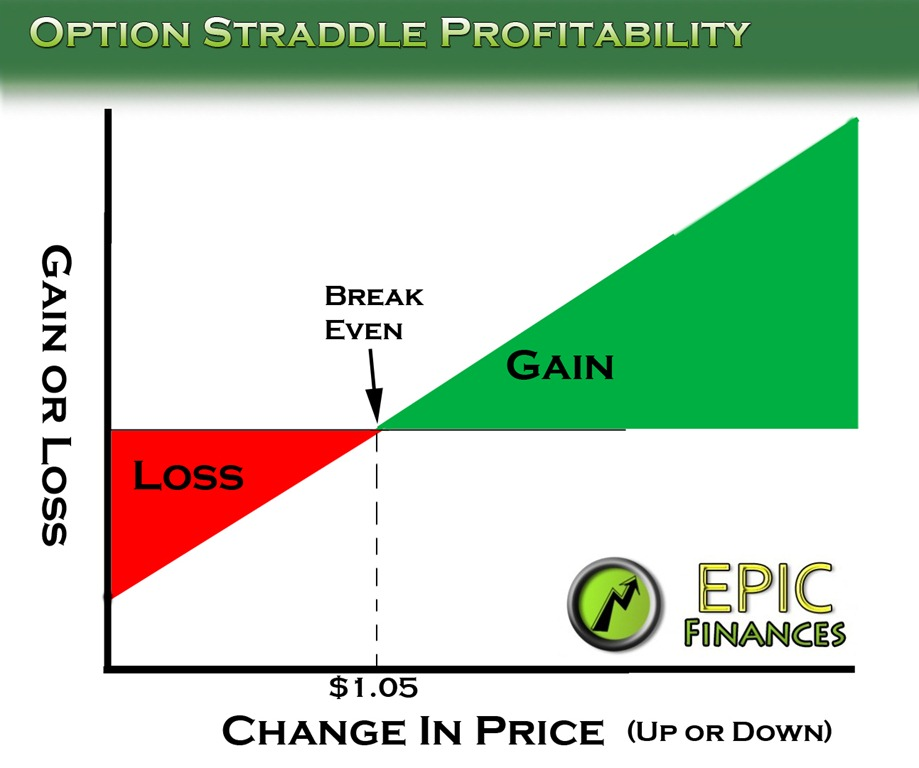 stock option straddles earnings