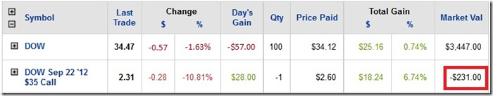 options negative on account