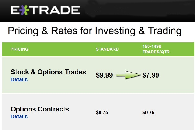 Etrade options trade cost