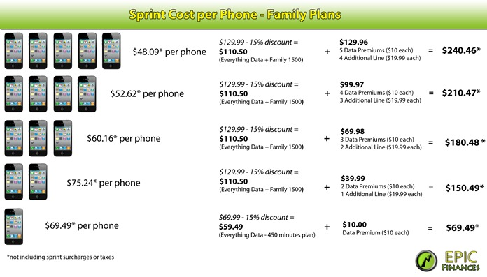 Sprint Cheapest Family Plan