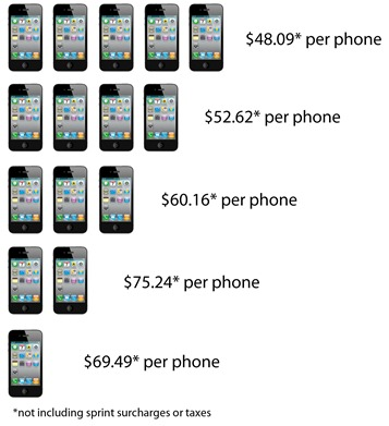 Sprint Cost Per iPhone