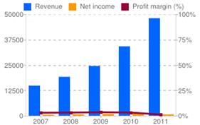 Amzn Stock 2012