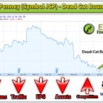 JCpenney's is Doom (Symbol JCP), Short on JCP