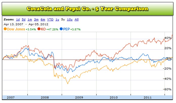 Coke or Pepsi Stock