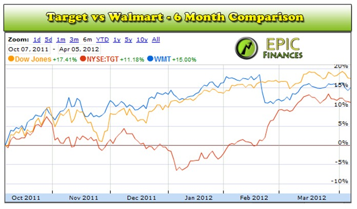 Target Coupon 2012