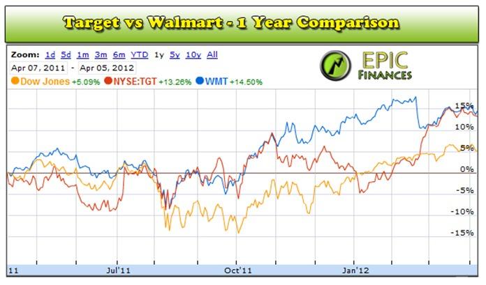 Target Stock 2012