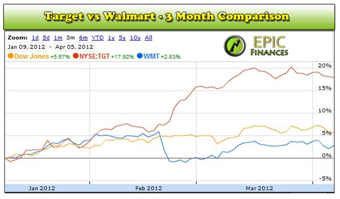 Target Stock Or Walmart Stock