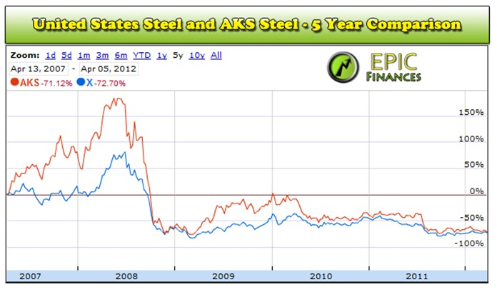United State Steel Stocks 2012