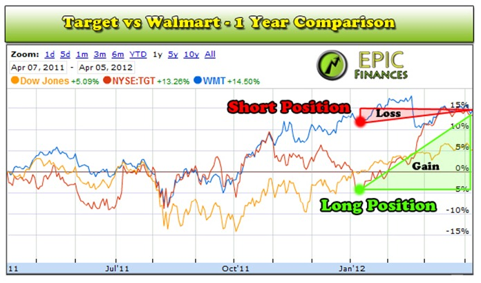 Walmart Stock 2012