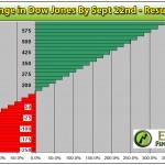 Extreme Leverage: Buying a Dow Jones Index ETF option