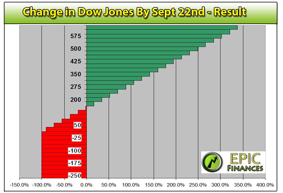 Dow Jones Index ETF